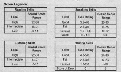 Score Report Sample 4th 1