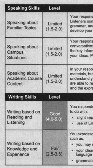 Score Report Sample 4th 2