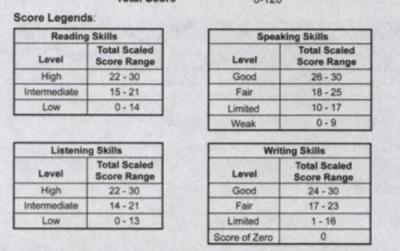 Score Report Sample 5th 1