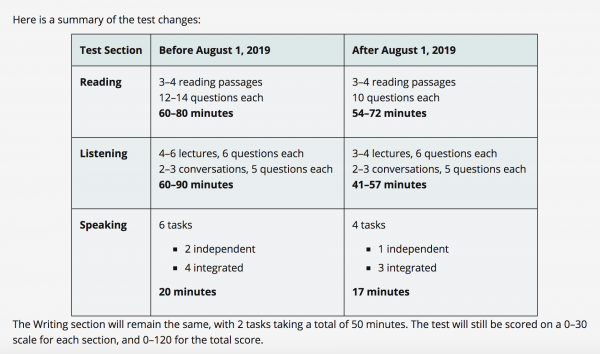 summary of the test changes
