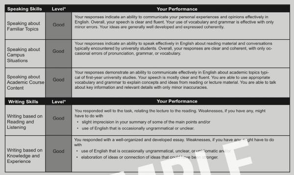 旧TOEFL Speaking Writing Levels