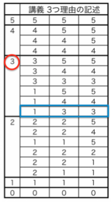 TOEFL Integrated Writing評価表
